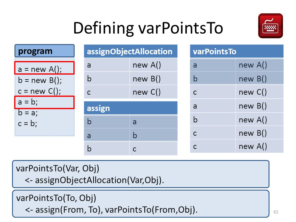 Defining varPointsTo a = new A(); b = new B(); c = new C(); a = b; b = a; c = b; program assignObjectAllocation anew A() bnew B() cnew C() assign ba ab bc varPointsTo(Var, Obj) <- assignObjectAllocation(Var,Obj).