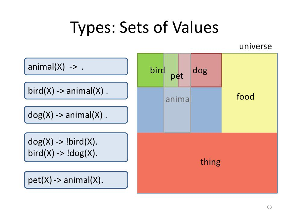 Types: Sets of Values 68 birddog animal universe animal(X) ->.