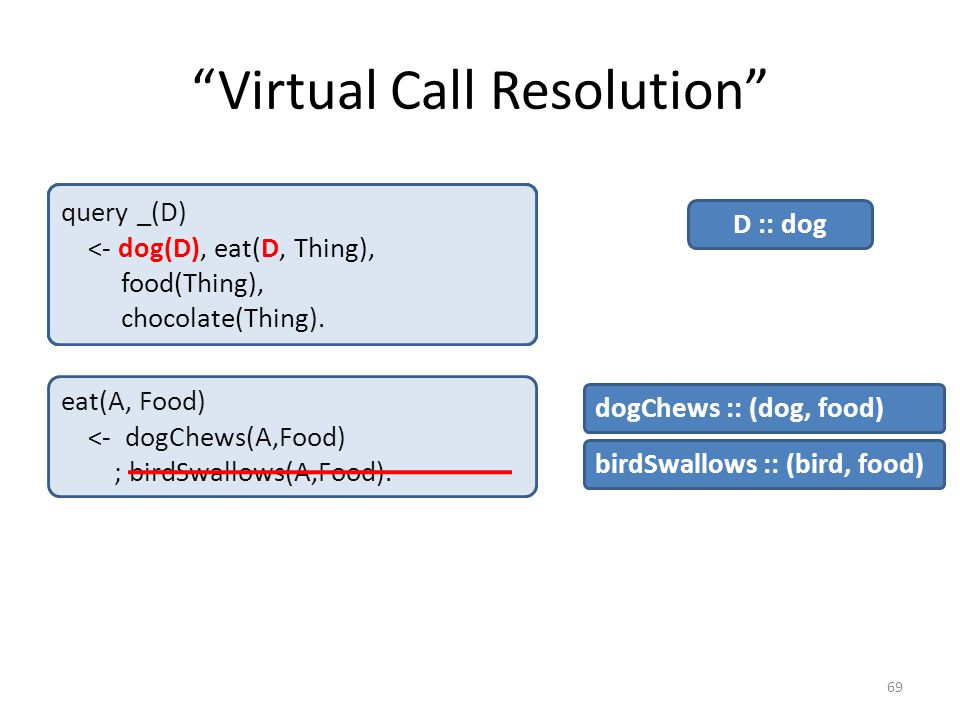 Virtual Call Resolution 69 eat(A, Food) <- dogChews(A,Food) ; birdSwallows(A,Food).