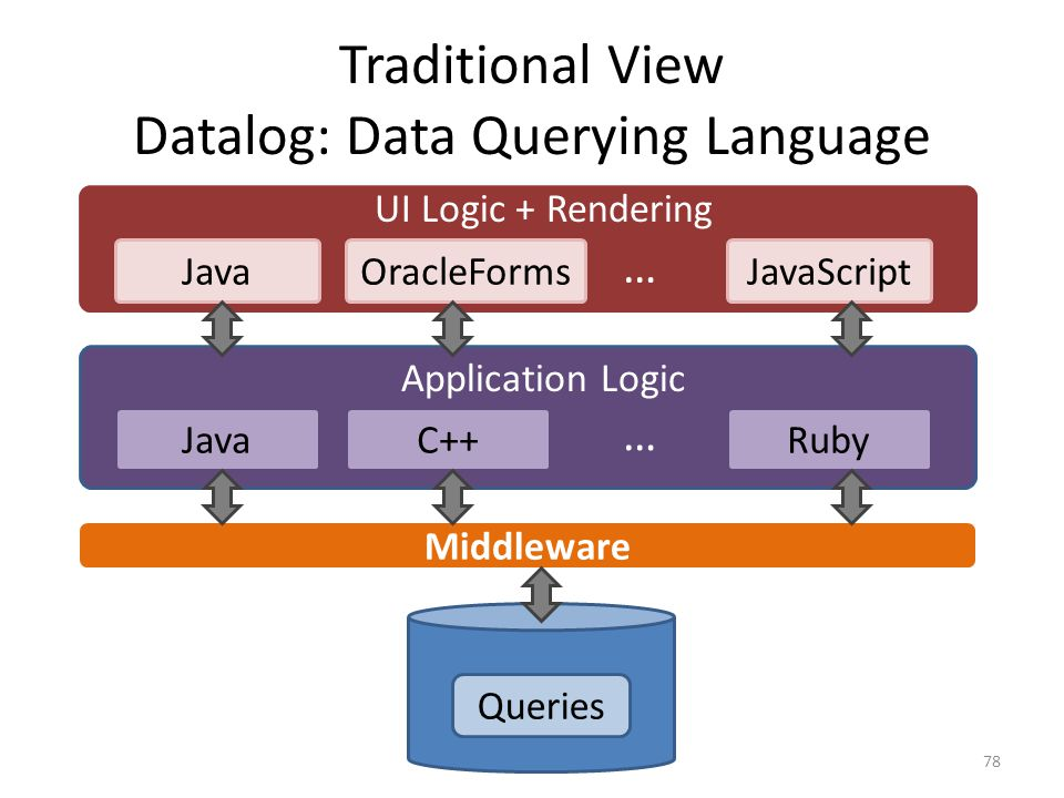 Traditional View Datalog: Data Querying Language 78 Queries Middleware JavaC++Ruby … Application Logic UI Logic + Rendering JavaJavaScriptOracleForms …