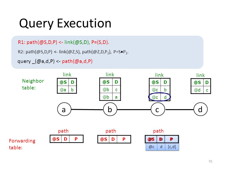 @SDP Query Execution @SDP DP Neighbor table: @SD @cb d link @SD @bc a link @SD @ab link @SD @dc link bdca path Forwarding table: R1: path(@S,D,P) <- link(@S,D), P=(S,D).