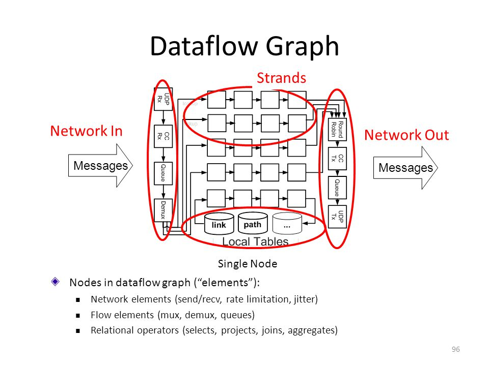 Dataflow Graph Nodes in dataflow graph ( elements ): Network elements (send/recv, rate limitation, jitter) Flow elements (mux, demux, queues) Relational operators (selects, projects, joins, aggregates) Strands Messages Network In Messages Network Out Single Node 96