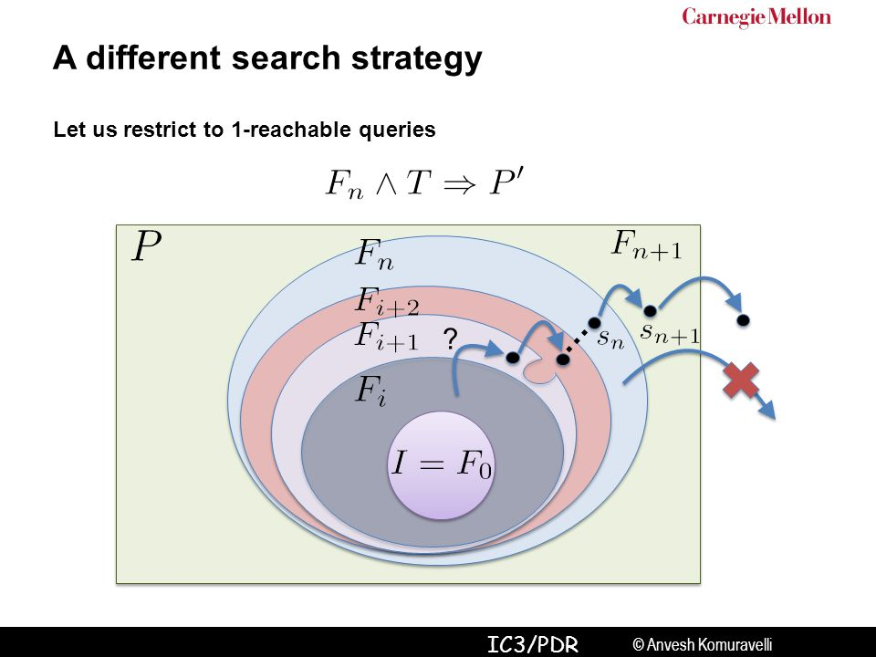 © Anvesh Komuravelli IC3/PDR ? … A different search strategy Let us restrict to 1-reachable queries