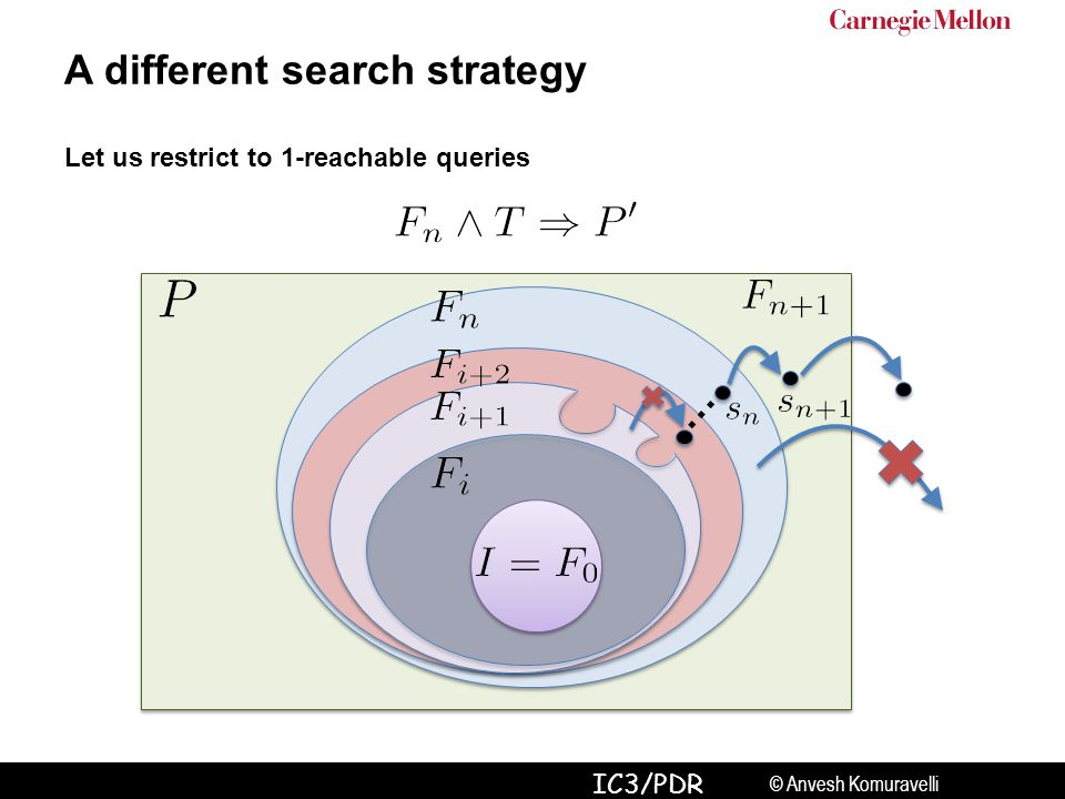 © Anvesh Komuravelli IC3/PDR A different search strategy Let us restrict to 1-reachable queries …