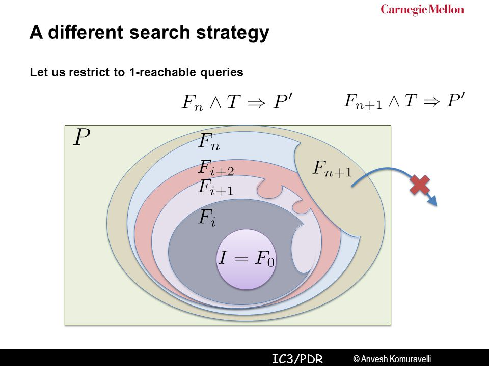© Anvesh Komuravelli IC3/PDR A different search strategy Let us restrict to 1-reachable queries