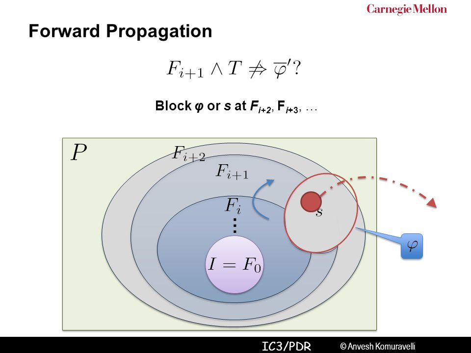© Anvesh Komuravelli IC3/PDR … Forward Propagation Block φ or s at F i+2, F i+3, …