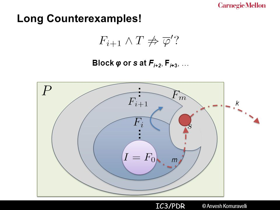 © Anvesh Komuravelli IC3/PDR … Long Counterexamples! k m … Block φ or s at F i+2, F i+3, …