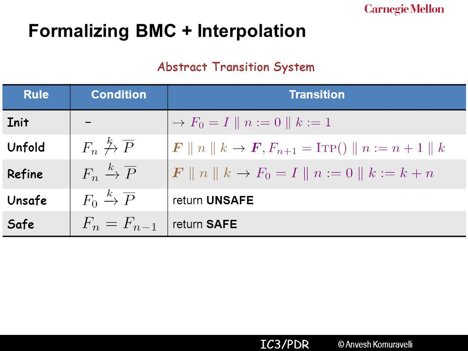 © Anvesh Komuravelli IC3/PDR Formalizing BMC + Interpolation RuleConditionTransition Init − Unfold Refine Unsafe return UNSAFE Safe return SAFE Abstract Transition System