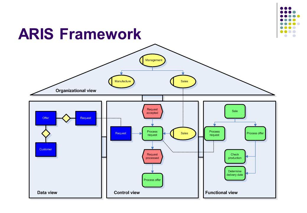 ARIS Framework