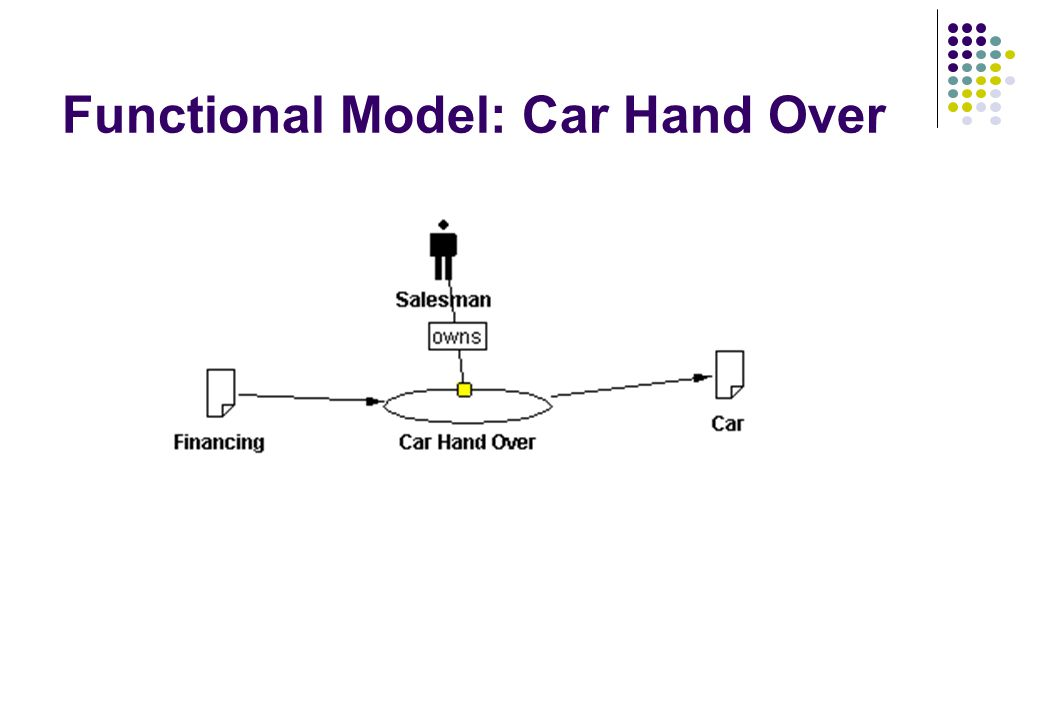 Functional Model: Car Hand Over