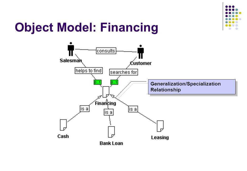 Object Model: Financing Generalization/Specialization Relationship Generalization/Specialization Relationship