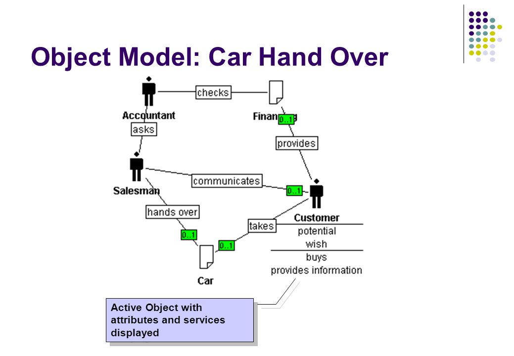 Object Model: Car Hand Over Active Object with attributes and services displayed