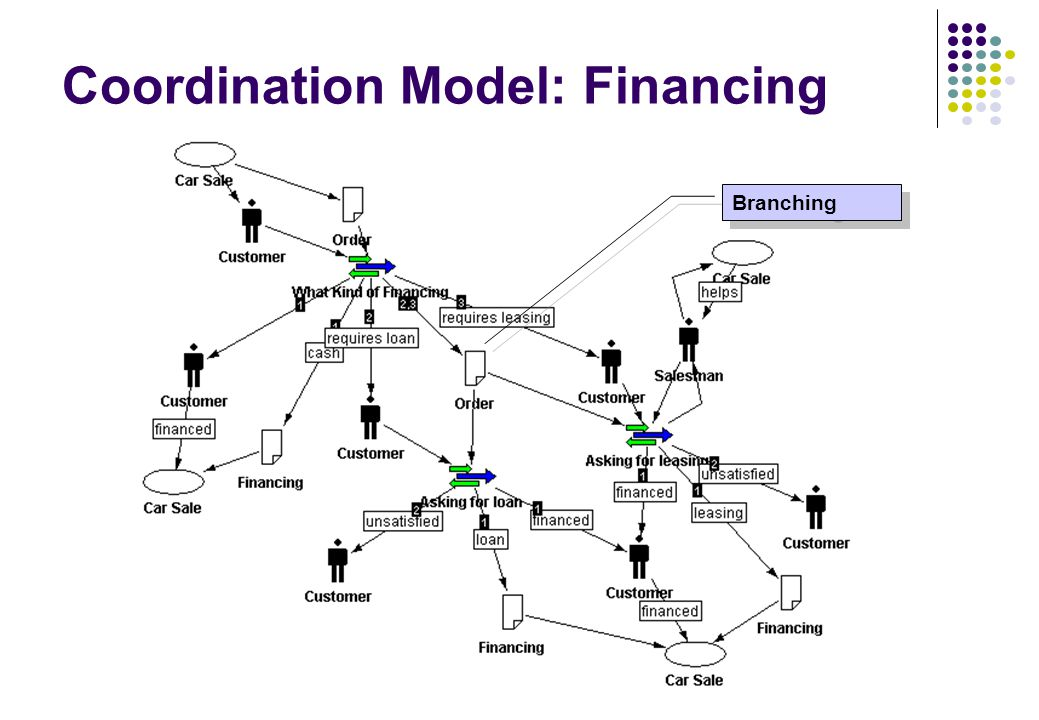 Coordination Model: Financing Branching