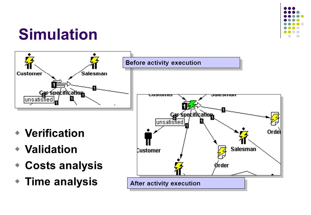Before activity execution After activity execution Simulation  Verification  Validation  Costs analysis  Time analysis