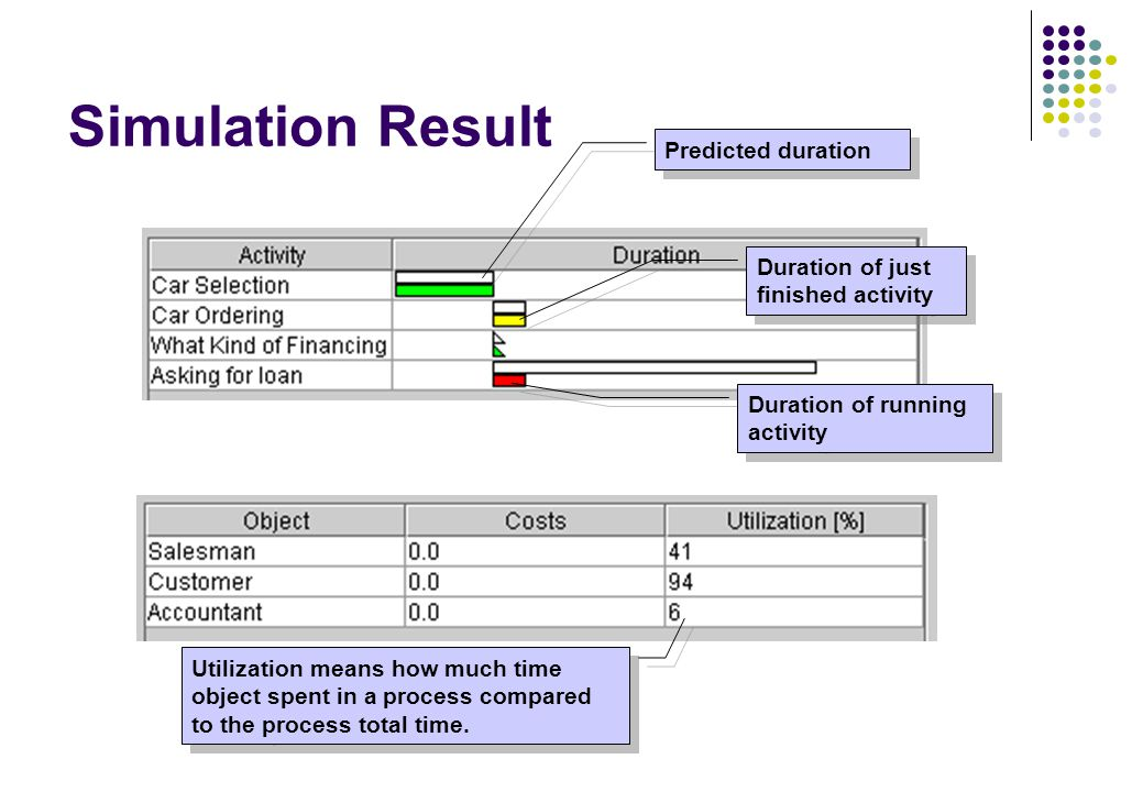 Simulation Result Predicted duration Duration of just finished activity Duration of running activity Utilization means how much time object spent in a