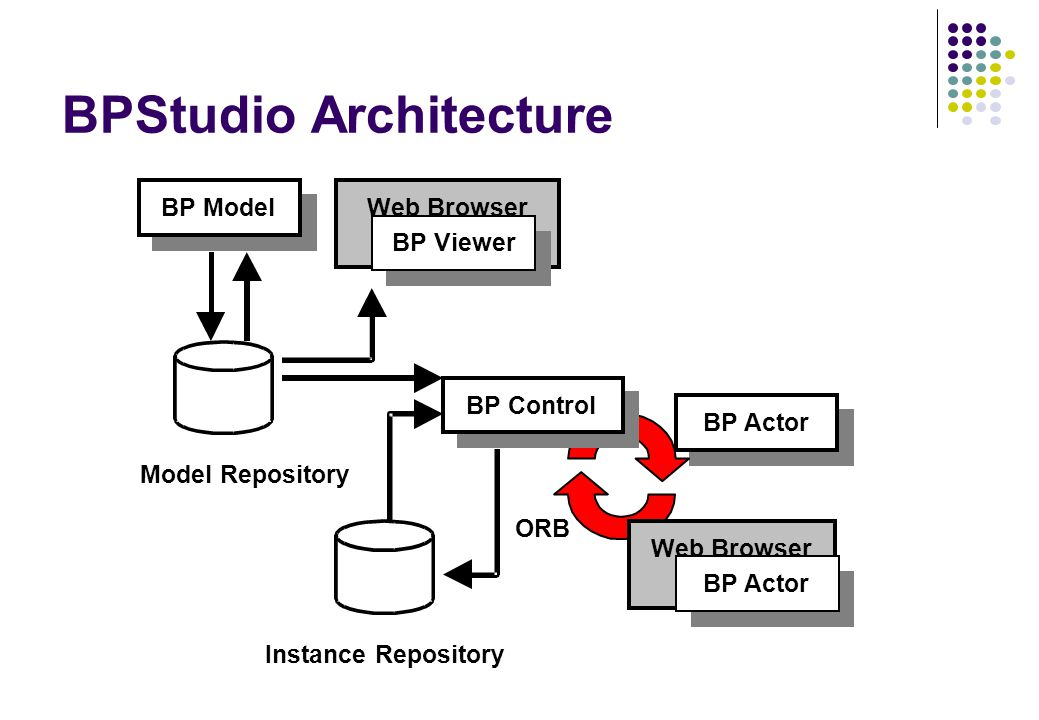 BPStudio Architecture ORB BP Actor Web Browser BP Actor BP Model Model Repository Web Browser BP Viewer BP Control Instance Repository
