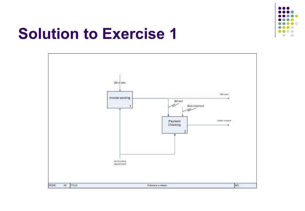 Solution to Exercise 1