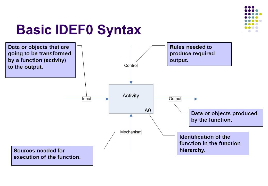 Basic IDEF0 Syntax Data or objects that are going to be transformed by a function (activity) to the output. Sources needed for execution of the functi