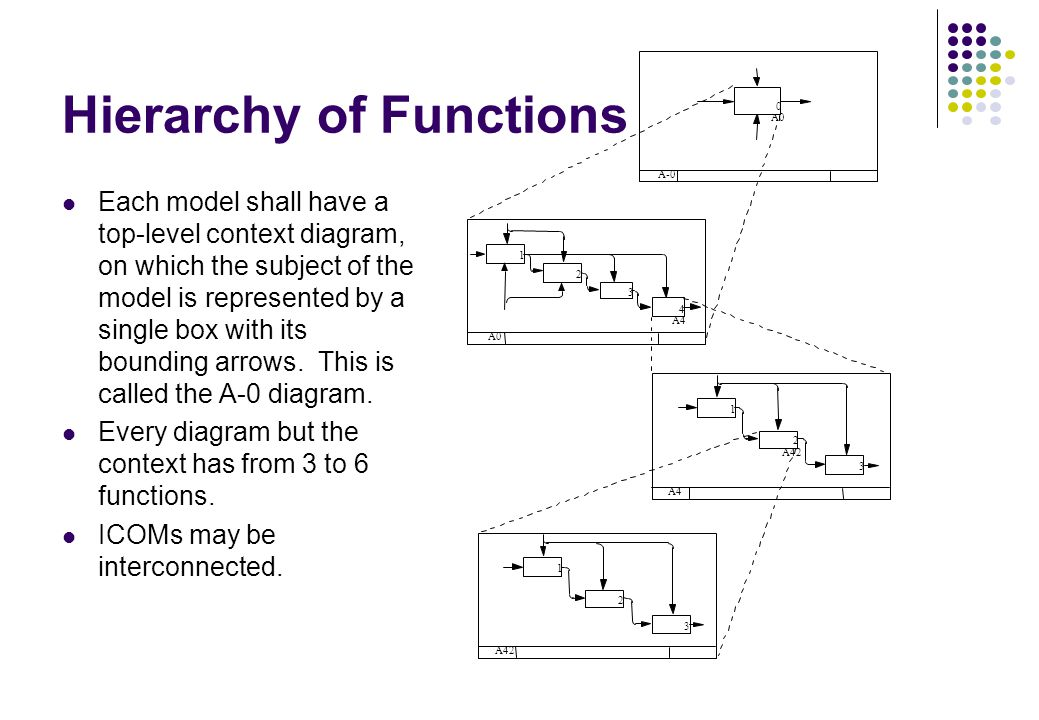 Hierarchy of Functions Each model shall have a top-level context diagram, on which the subject of the model is represented by a single box with its bo