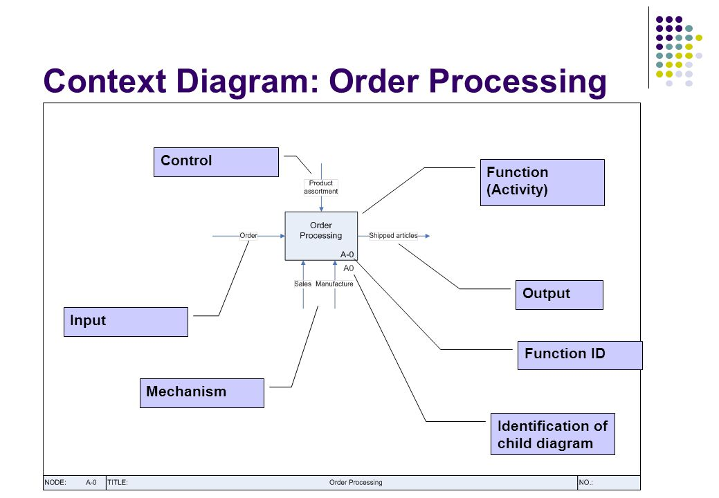 Context Diagram: Order Processing Input Control Mechanism Function (Activity) Output Function ID Identification of child diagram