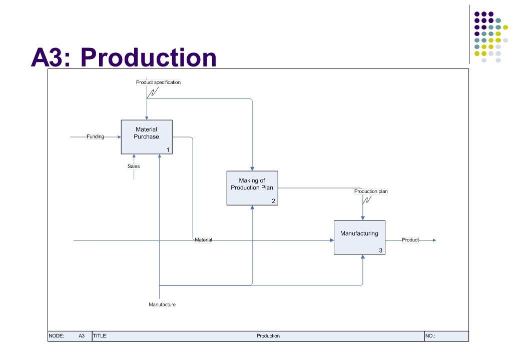 A3: Production