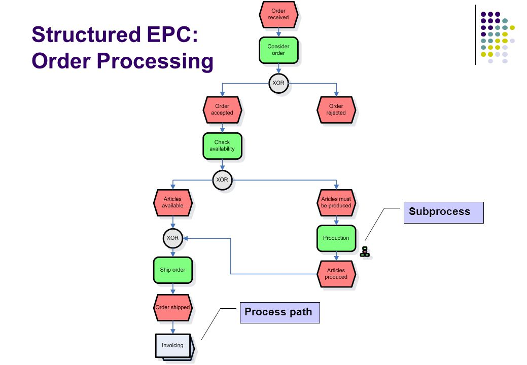 Structured EPC: Order Processing Subprocess Process path