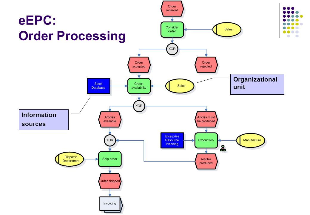 eEPC: Order Processing Organizational unit Information sources