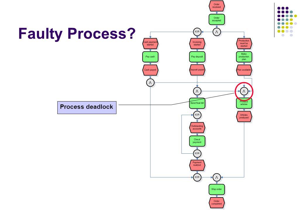 Faulty Process Process deadlock