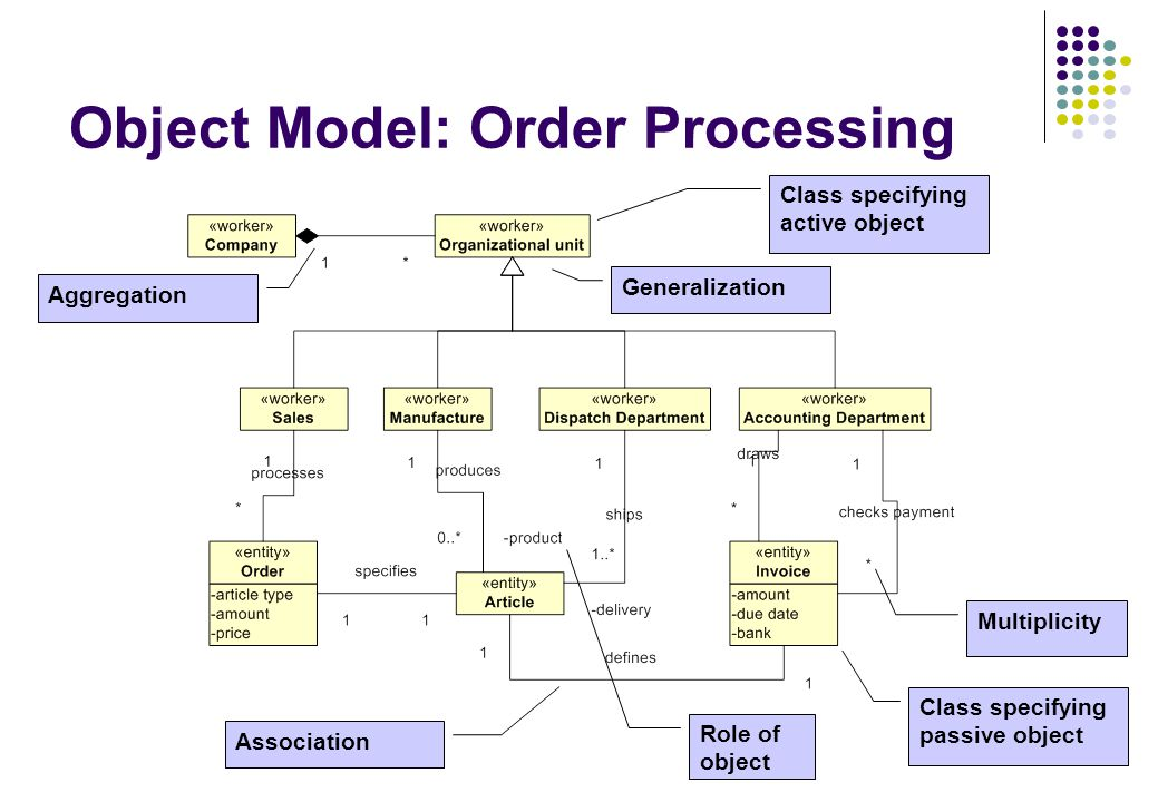 Object Model: Order Processing Class specifying active object Class specifying passive object Aggregation Generalization Association Role of object Multiplicity