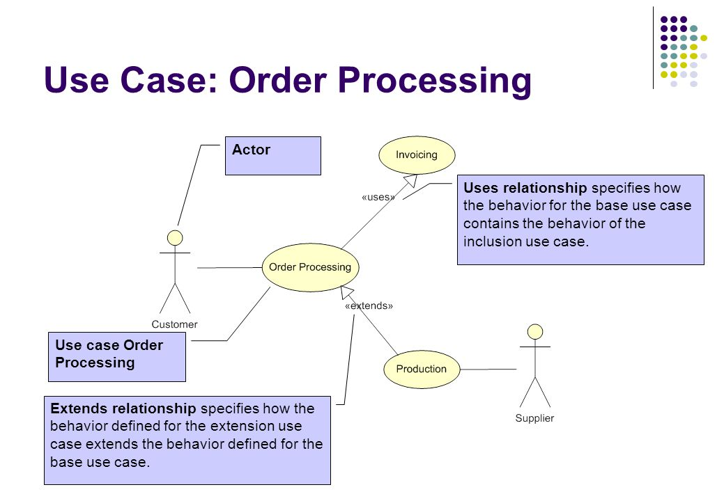 Use Case: Order Processing Use case Order Processing Actor Uses relationship specifies how the behavior for the base use case contains the behavior of