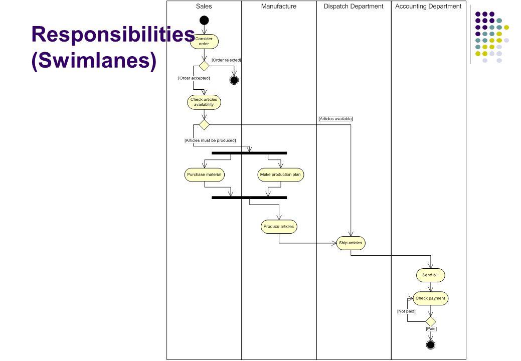 Responsibilities (Swimlanes)