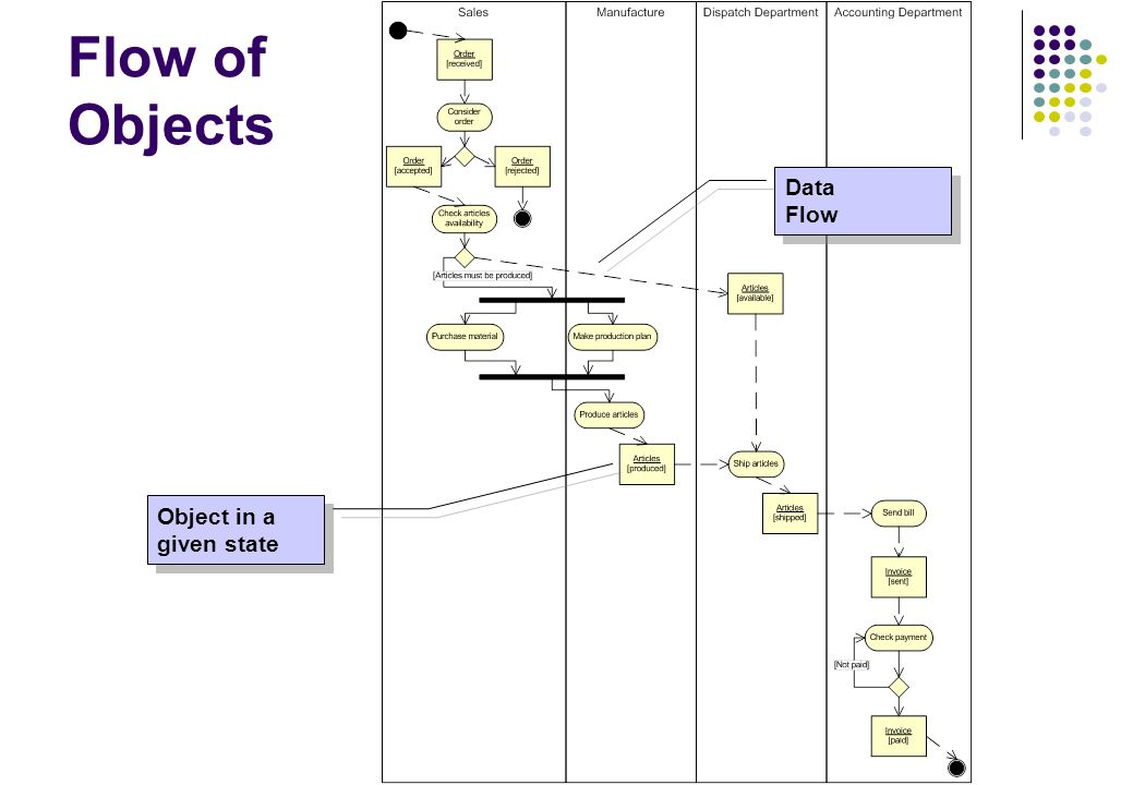Flow of Objects Object in a given state Data Flow Data Flow