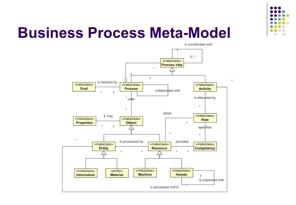 Business Process Meta-Model
