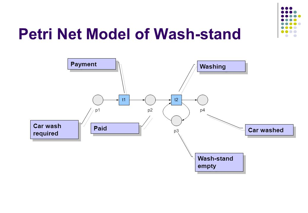 Petri Net Model of Wash-stand Car wash required Paid Wash-stand empty Car washed Payment Washing