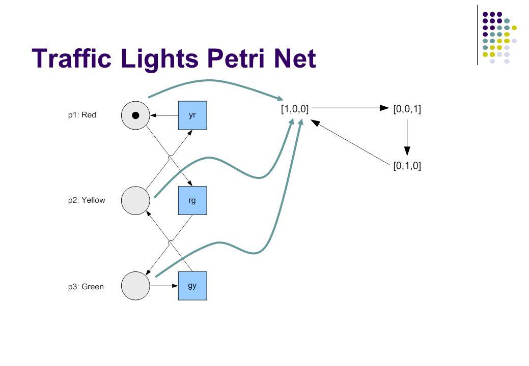 Traffic Lights Petri Net