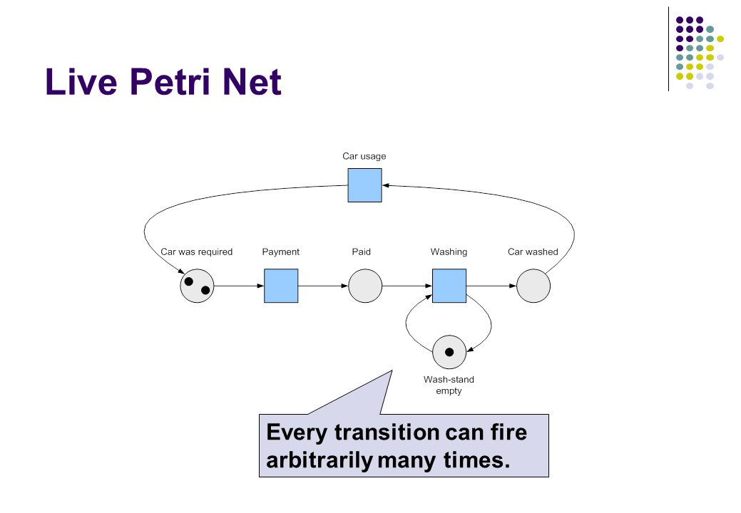 Live Petri Net Every transition can fire arbitrarily many times.