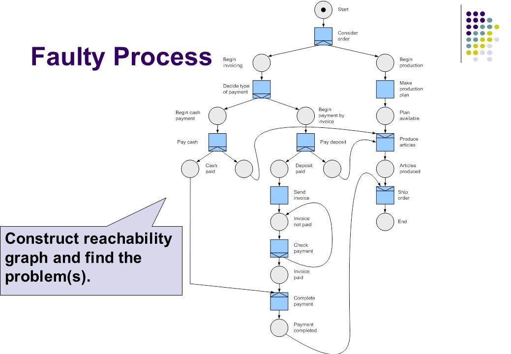 Faulty Process Construct reachability graph and find the problem(s).