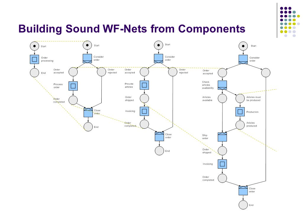 Building Sound WF-Nets from Components