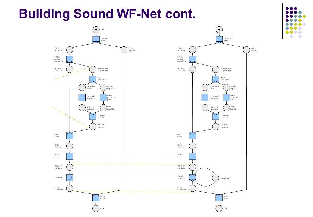 Building Sound WF-Net cont.