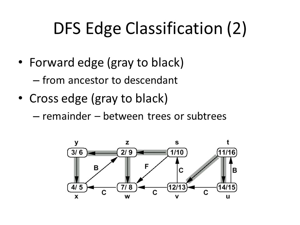 DFS Edge Classification (2) Forward edge (gray to black) – from ancestor to descendant Cross edge (gray to black) – remainder – between trees or subtr