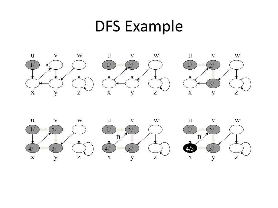 DFS Example u x vw yz 1/ u x vw yz 2/ u x vw yz 1/ 2/ 3/ u x vw yz 1/ 2/ 3/4/ u x vw yz 1/ 2/ 3/4/ B u x vw yz 1/ 2/ 3/4/5 B