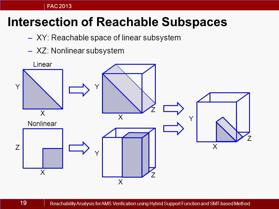 19 FAC 2013 Reachability Analysis for AMS Verification using Hybrid Support Function and SMT-based Method Intersection of Reachable Subspaces –XY: Reachable space of linear subsystem –XZ: Nonlinear subsystem X X X X X YY Y Y Z Z Z Z Linear Nonlinear