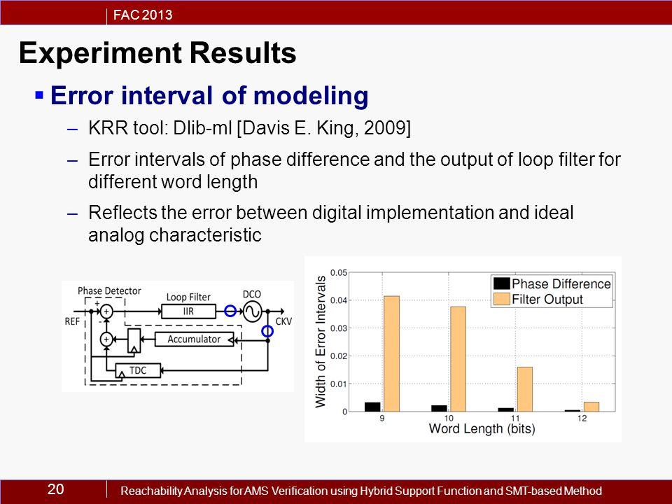 20 FAC 2013 Reachability Analysis for AMS Verification using Hybrid Support Function and SMT-based Method  Error interval of modeling –KRR tool: Dlib-ml [Davis E.