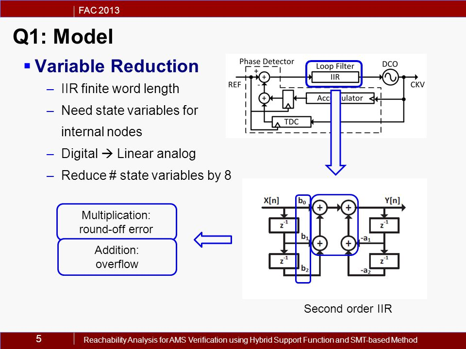 5 FAC 2013 Reachability Analysis for AMS Verification using Hybrid Support Function and SMT-based Method Q1: Model  Variable Reduction –IIR finite word length –Need state variables for internal nodes –Digital  Linear analog –Reduce # state variables by 8 Second order IIR Multiplication: round-off error Addition: overflow