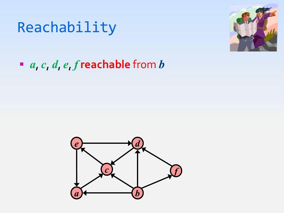 Reachability  a, c, d, e, f reachable from b a c e b d f