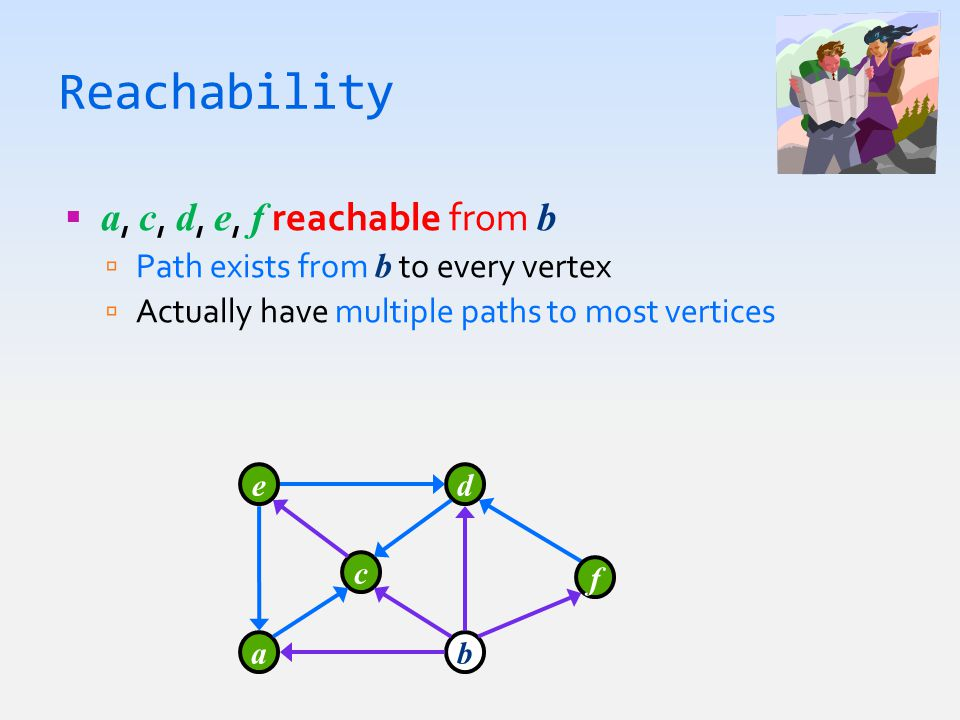 Reachability  a, c, d, e, f reachable from b  Path exists from b to every vertex  Actually have multiple paths to most vertices a c e b d f