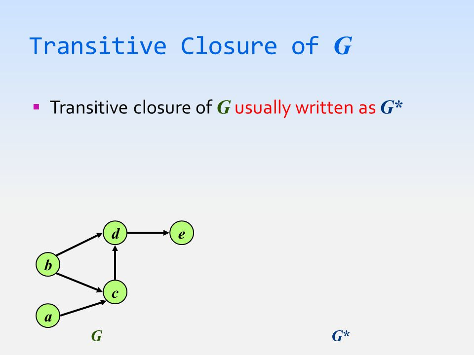 Transitive Closure of G  Transitive closure of G usually written as G* b a d c e GG*G*