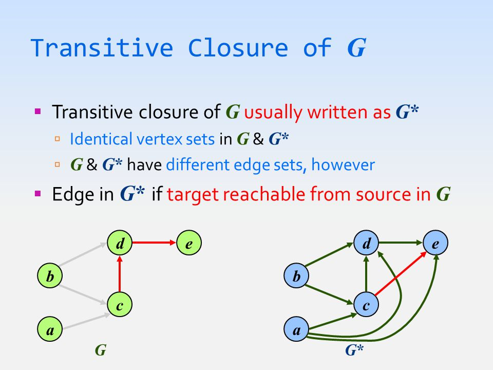 Transitive Closure of G  Transitive closure of G usually written as G*  Identical vertex sets in G & G*  G & G* have different edge sets, however 