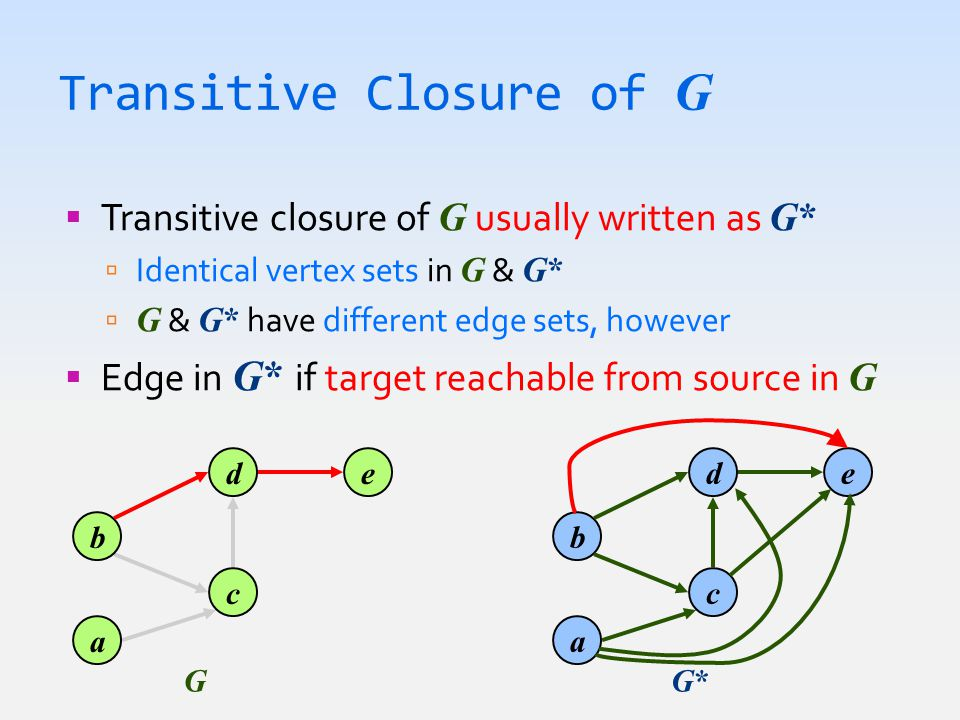 Transitive Closure of G  Transitive closure of G usually written as G*  Identical vertex sets in G & G*  G & G* have different edge sets, however  Edge in G* if target reachable from source in G b a d c e GG*G* b a d c e