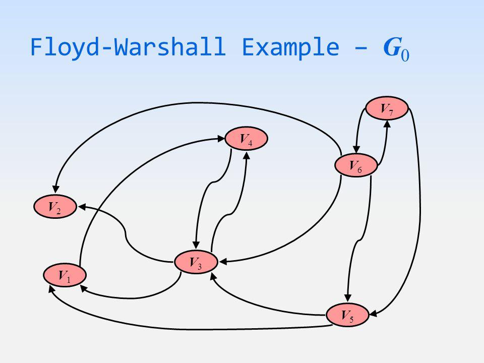 Floyd-Warshall Example – G 0 V6V6 V7V7 V5V5 V4V4 V1V1 V3V3 V2V2